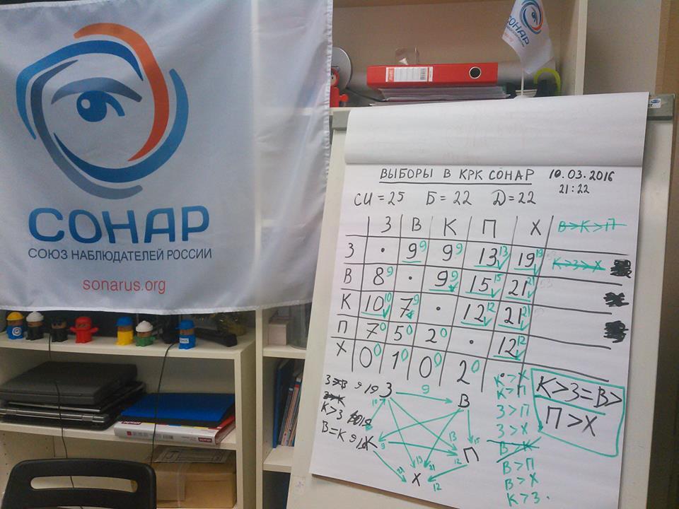 Итоги выборов в Контрольно-ревизионную комиссию (КРК) Движения «Сонар» 6-го созыва